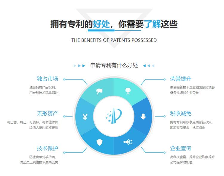 个人专利申请有哪些好处?